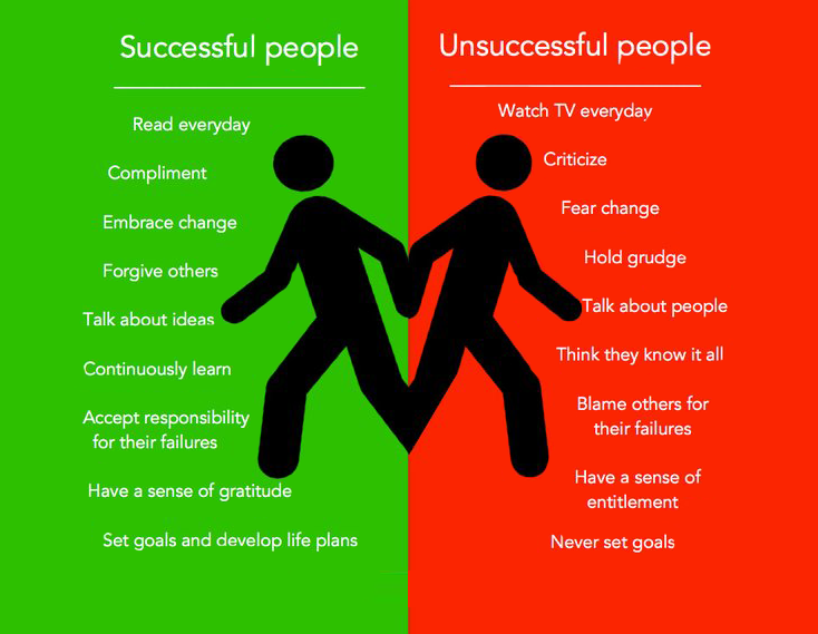 habits of successful person vs unsuccessful person  u2013 qykly app